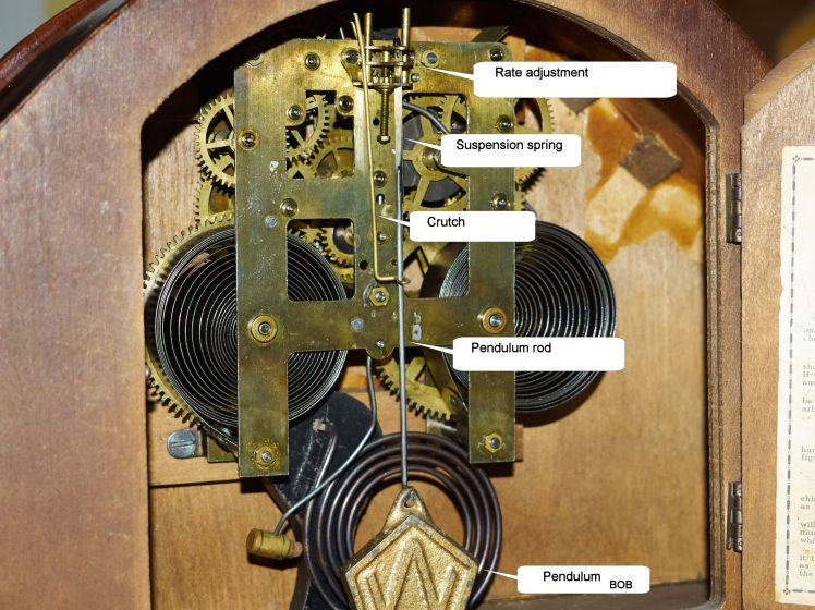 Parts of the clock related to the pendulum